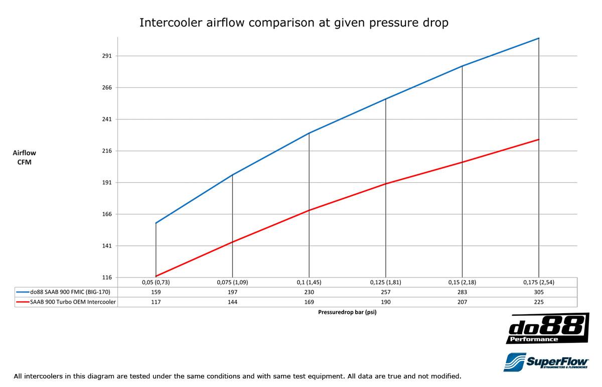 Big Air Flow Diagram on Saab 9 3 Cooling Diagram