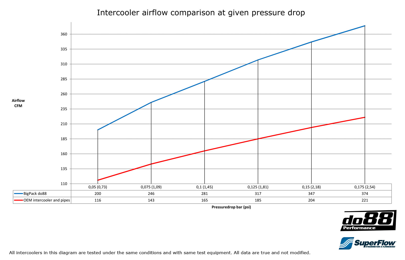 This diagram shows the charge air flow at different pressure drops of do88 bigpack compared to oem intercooler and pipes
