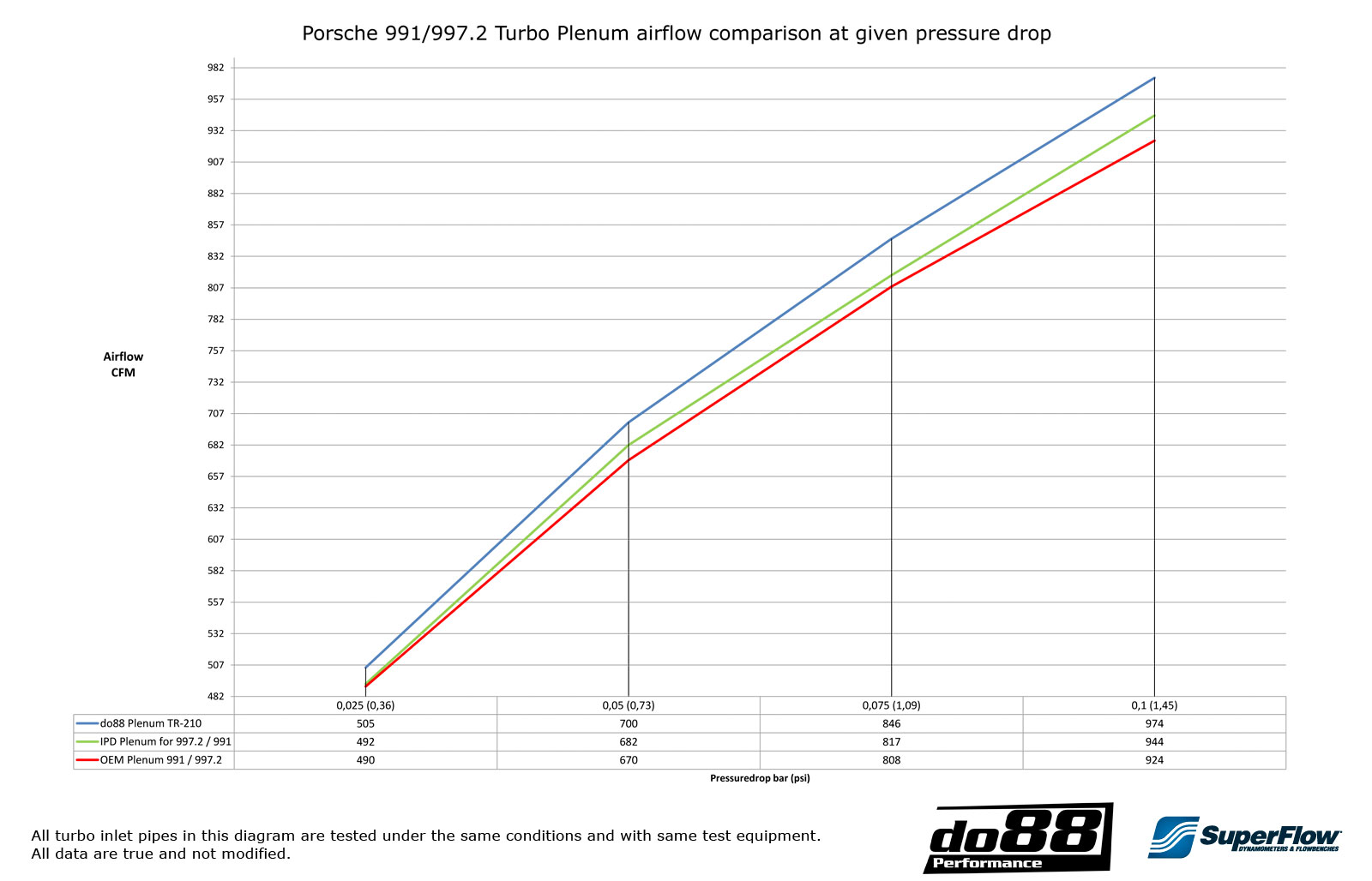 Porsche 991 Turbo 2013 Plenum From Engine Diagram This Shows The Air Flow At Different Pressure Drops Of Do88 Compared To Oem