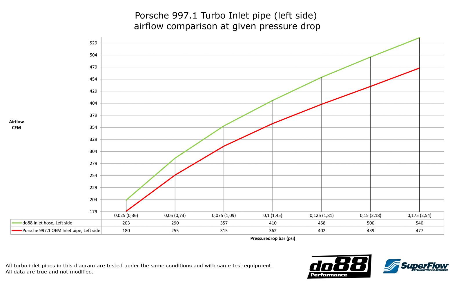 Intake Hoses Porsche 997tt Gt2 2007